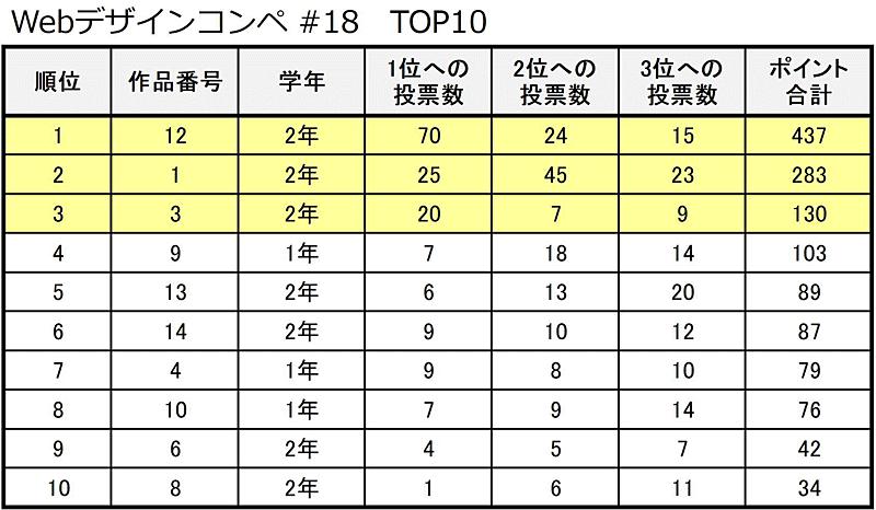 Webデザインコンペ#18 集計表